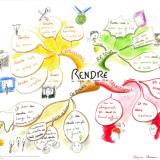 Formez-vous au Mind Mapping
